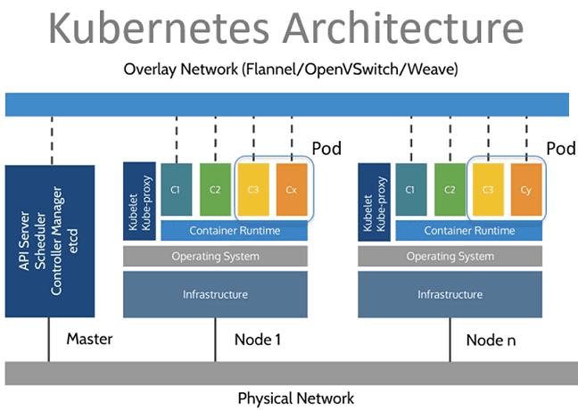 архитектура кубернетис, компоненты k8s