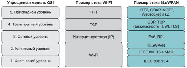 OSI, 6LoWPAN, TCP/IP, Wi-Fi, сетевые протоколы передачи данных