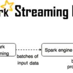 Как связать Apache Kafka и Spark Streaming: 2 способа интеграции Big Data систем