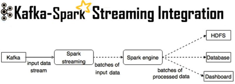 Интеграция Apache Kafka и Spark Streaming, Big Data