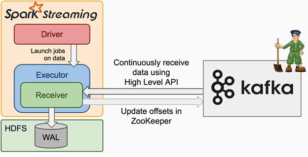 Интеграция Apache Kafka и Spark Streaming, Zookeeper