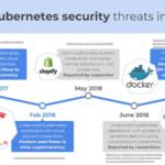 Kubernetes, контейнеризация, информационная безопасность, уязвимости, атаки