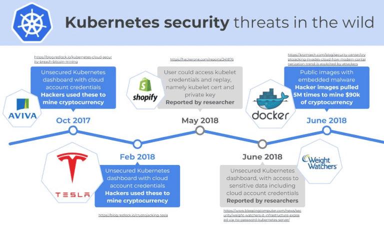 7 самых критичных уязвимостей Kubernetes за последние 2 года
