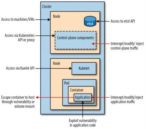 K8s, Kubernetes, информационная безопасность Big Data, cybersecurity, контейнеры