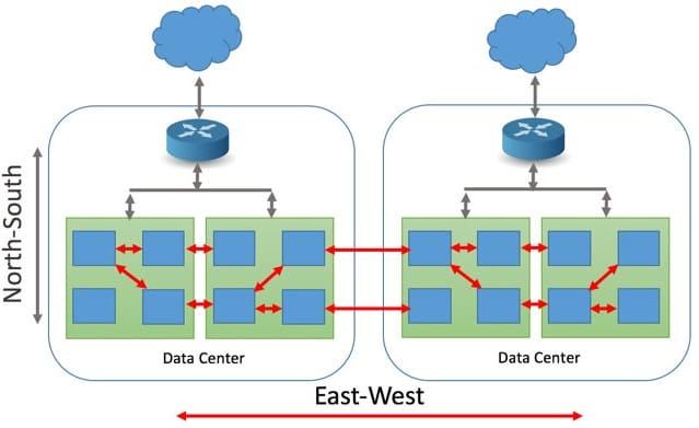 информационная безопасность Big Data, cybersecurity, сетевая атака на кластера, сетевой трафик