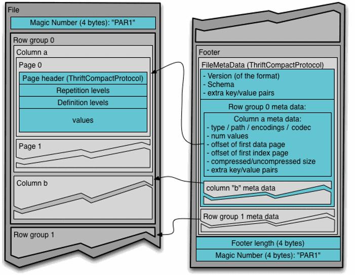 структура файла формата Apache Parquet
