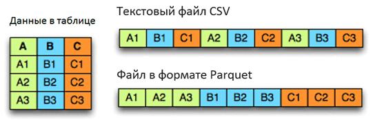 представление данных в формате Apache Parquet