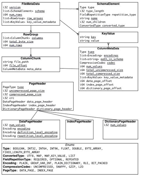 метаданные файла Apache Parquet