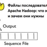 файл последовательностей, формат Sequence File, Big Data, Большие данные, архитектура, обработка данных, Hadoop
