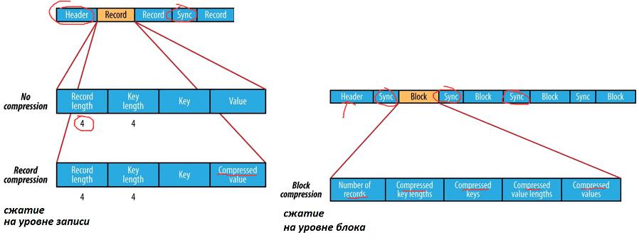 сжатие Sequence File, files Big Data, file, Apache Hadoop