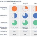 Какие бывают форматы файлов Big Data: row vs column