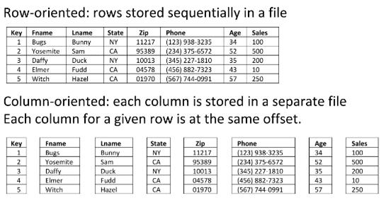 Линейные и колоночные форматы больших данных