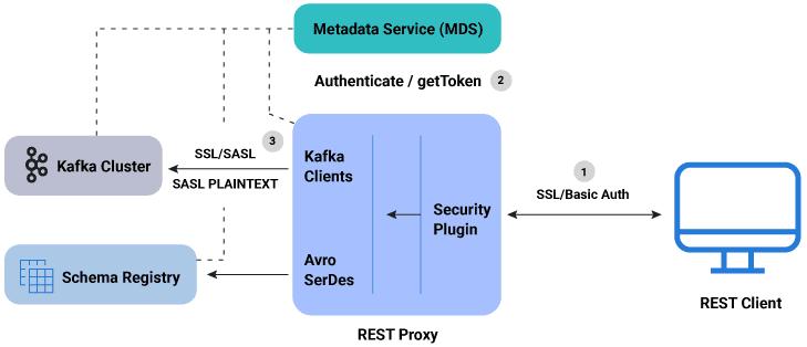 Kafka, Big Data, Большие данные, архитектура, обработка данных, защита информации, безопасность, security, RBAC