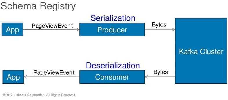 Сериализация, Big Data, Apache Kafka