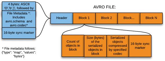 AVRO, формат Big Data файла