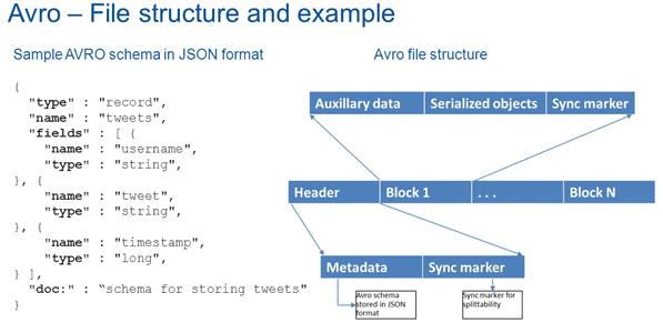 Apache Avro structure schema, схема данных апач авро
