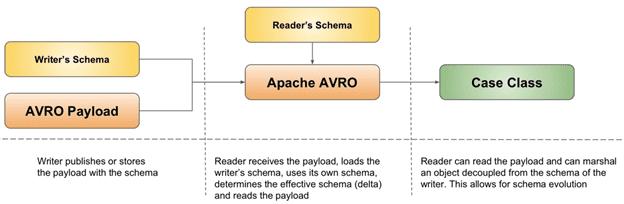 Схема данных Apache Avro