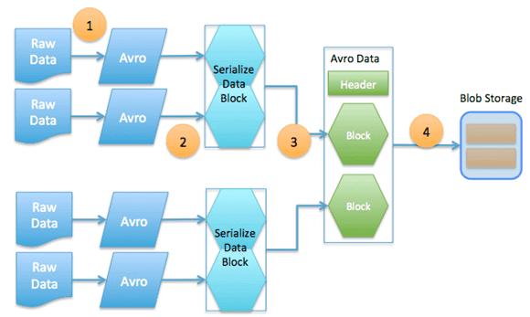 Big Data, Большие данные, архитектура, обработка данных, Apache Avro