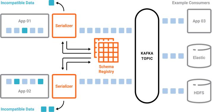Как Apache Kafka работает с разными файлами Big Data: зачем нужен Schema Registry