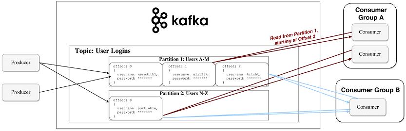 как работает Apache Kafka