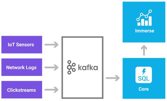 апач кафка, Big Data, Apache Kafka