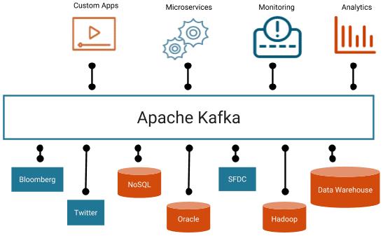 Big Data, IoT, Кафка