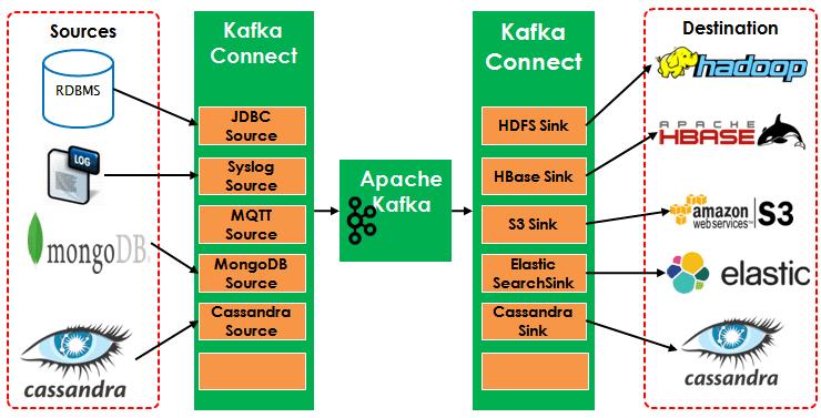 Kafka, Big Data, Большие данные, интернет вещей, IoT, Internet Of Things, архитектура, обработка данных, интеграция систем