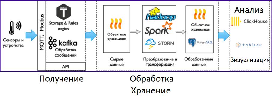 Kafka, Big Data, Большие данные, интернет вещей, IoT, Internet Of Things, архитектура, обработка данных, машинное обучение, Machine Learning, Spark