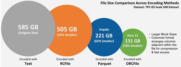 форматы Big Data файлов: Apache Parquet, Orc, RCFile