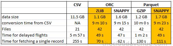 форматы Big Data файлов: Apache Parquet, ORC