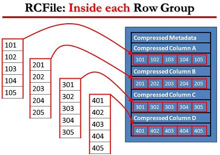 Hive, Big Data, Record Columnar File,Большие данные, архитектура, обработка данных, Hadoop, форматы данных