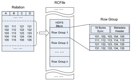 RCFile Big Data колоночно-ориентированные форматы