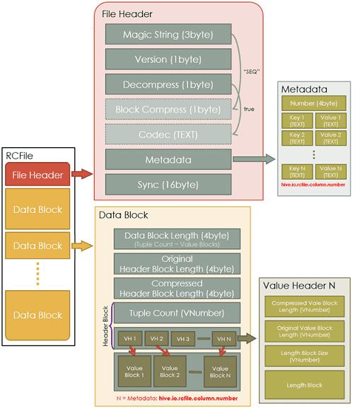 RCFile Big Data колоночно-ориентированные форматы больших данных