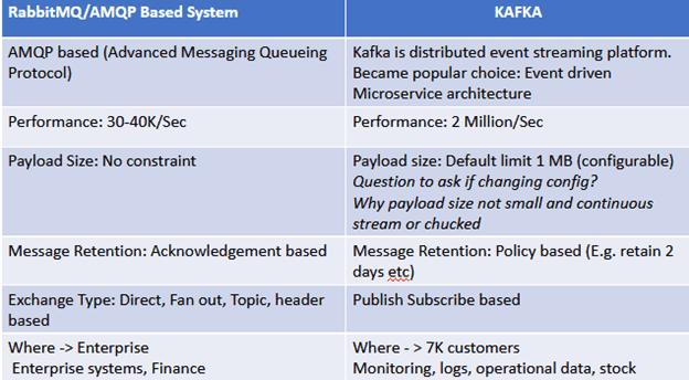 Apache Kafka, RabbitMQ, Кафка, Рэббит, реббит, Кролик, брокеры сообщений, Big Data, Большие данные, архитектура, обработка данных