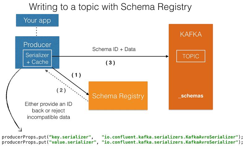 Apache Kafka, Schema Registry