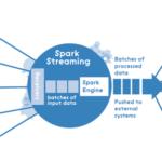 Синергия Apache Kafka и Spark Streaming: потоковая обработка Big Data в реальном времени