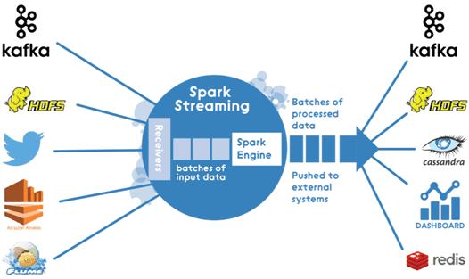 Kafka, Big Data, Большие данные, архитектура, обработка данных, Spark, машинное обучение, Machine Learning