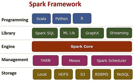 architecture, архитектура, Спарк, Spark