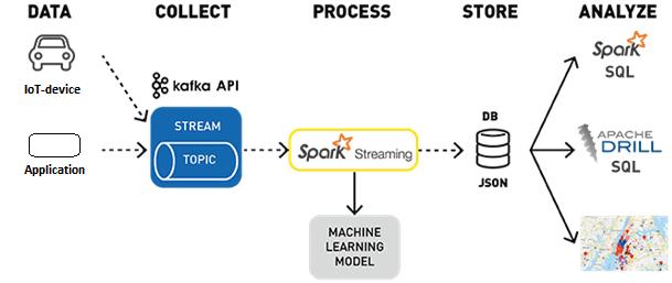 Apache Kafka, Spark Streaming, Spark, Kafka, Спарк, Кафка