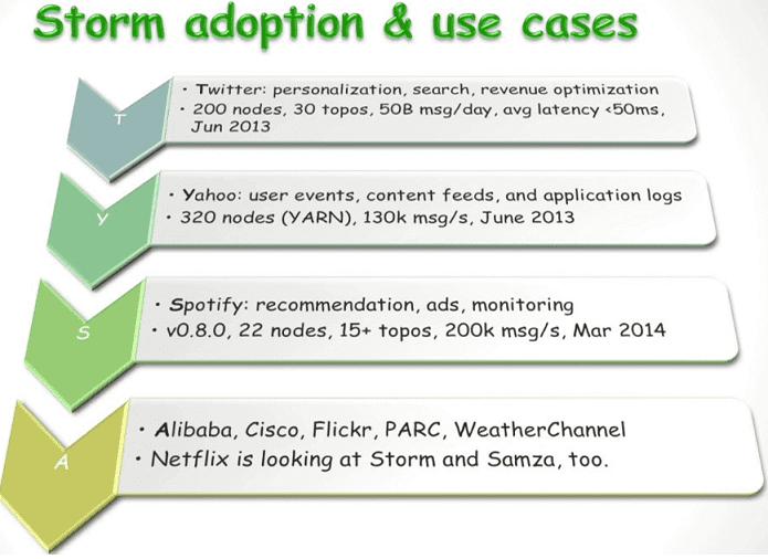 use cases Apache Storm, примеры применения Апач Шторм (Сторм)
