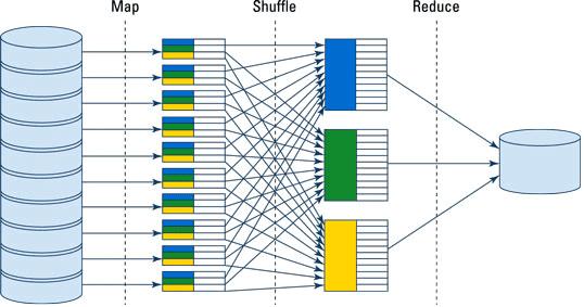 MapReduce, большие данные