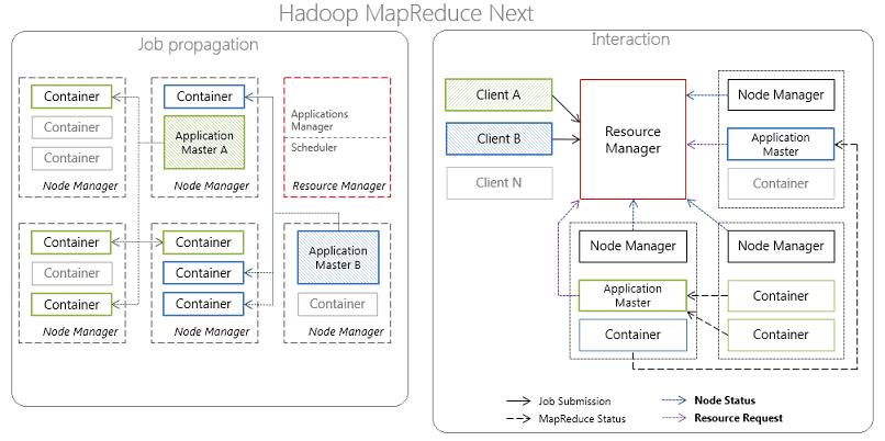 MapReduce 2.0, Big Data