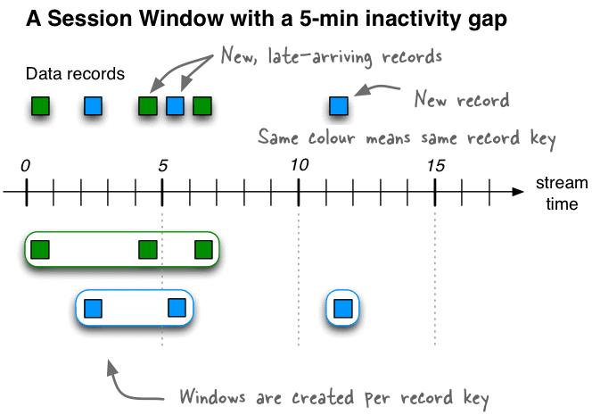 session window, Кафка Стримс, Apache Kafka Streams, Кафка Стримс, поточная обработка данных во временном периоде, сеансовое окно