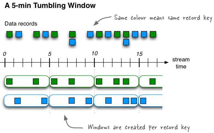 tumbling window, Кафка Стримс, Apache Kafka Streams, Кафка Стримс, поточная обработка данных во временном периоде, кувыркающееся окно