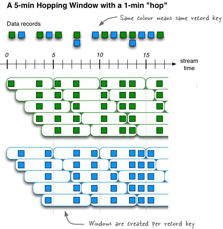 hopping window, Apache Kafka Streams, Кафка Стримс, поточная обработка данных во временном периоде, прыгающее окно