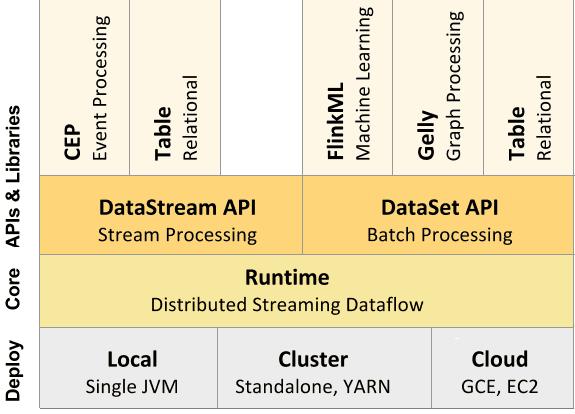 Apache Flink, Флинк, архитектура Big Data, Большие данные