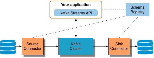 Kafka, Big Data, Большие данные, архитектура, обработка данных, DevOps