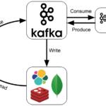 Kafka, Big Data, Большие данные, архитектура, обработка данных, Spark, IoT, Internet Of Things, интернет вещей, DevOps