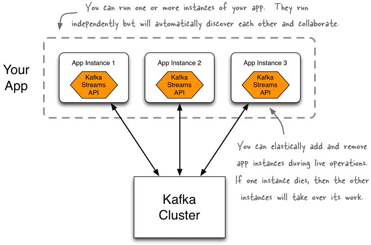 Apache Kafka Streams API, Кафка, большие данные, DevOps, разработка развертывание Big Data