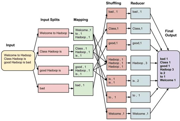Принцип работы MapReduce
